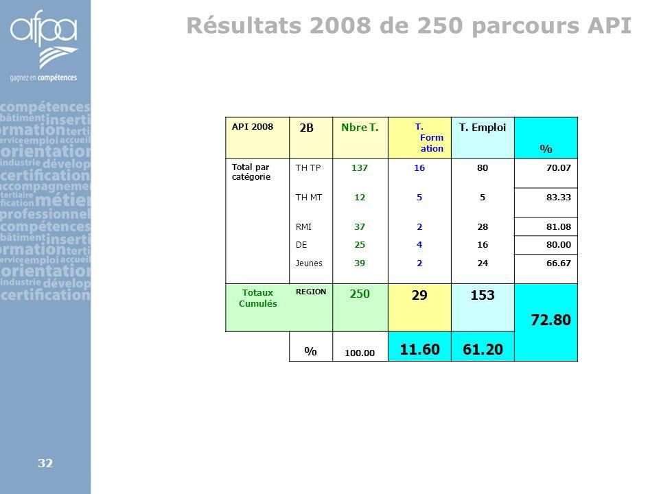 Résultats 2008 de 250 parcours API