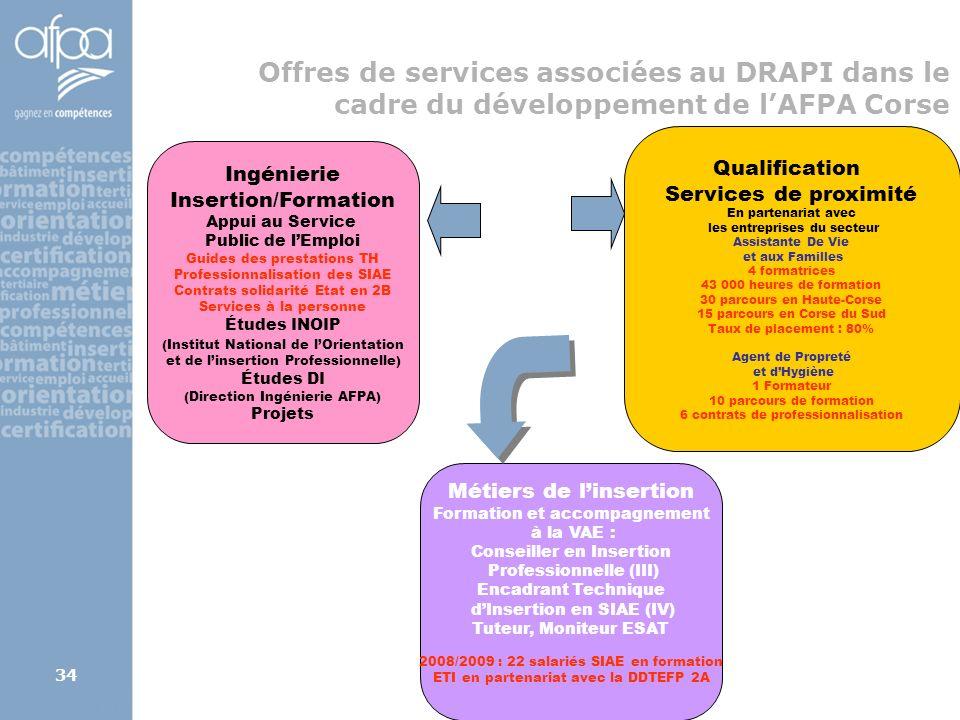 Offres de services associées au DRAPI dans le cadre du développement de l'AFPA Corse
