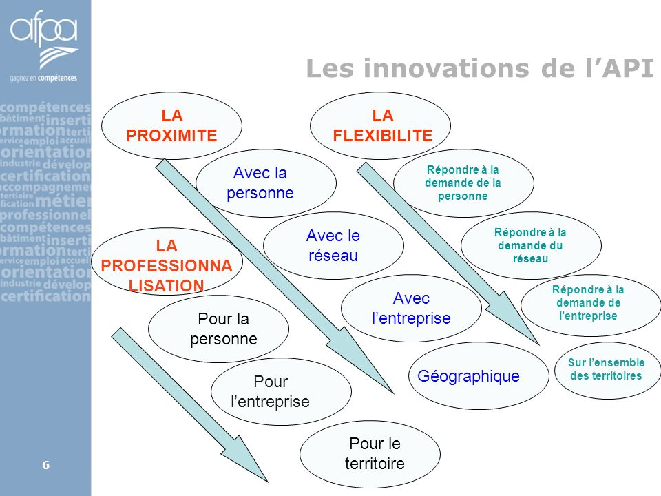 Les innovations de l'API