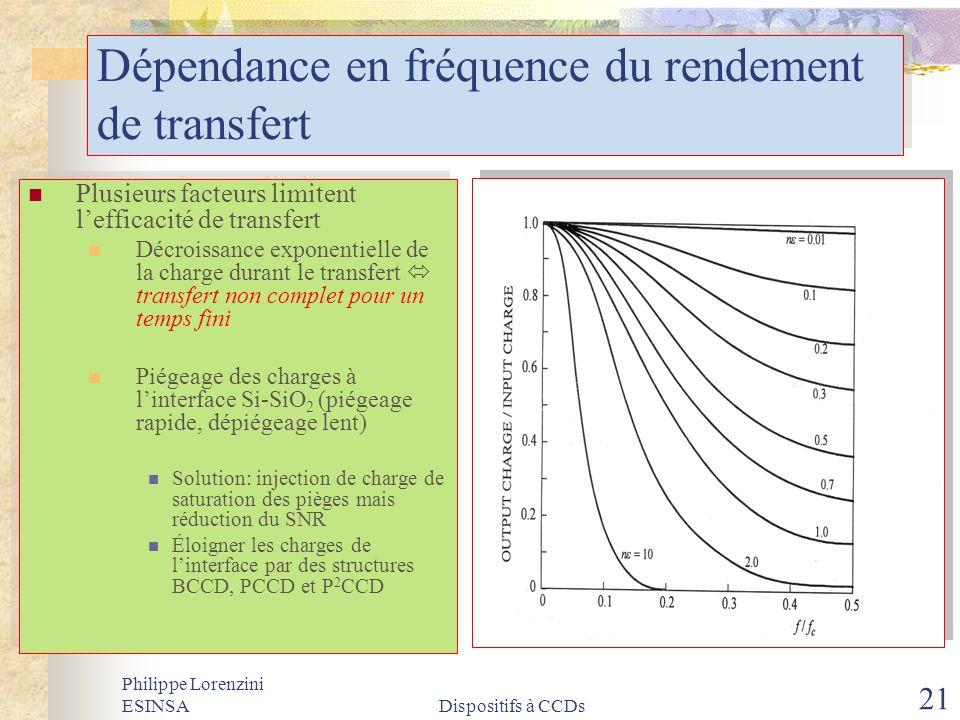 Dépendance en fréquence du rendement de transfert