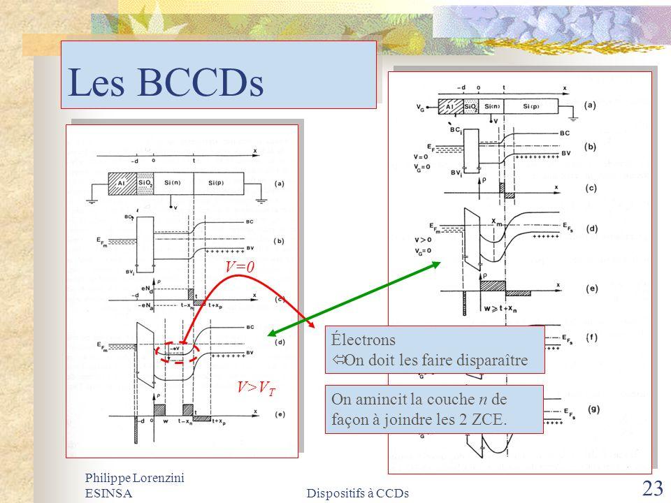 Les BCCDs V=0 Électrons On doit les faire disparaître V>VT