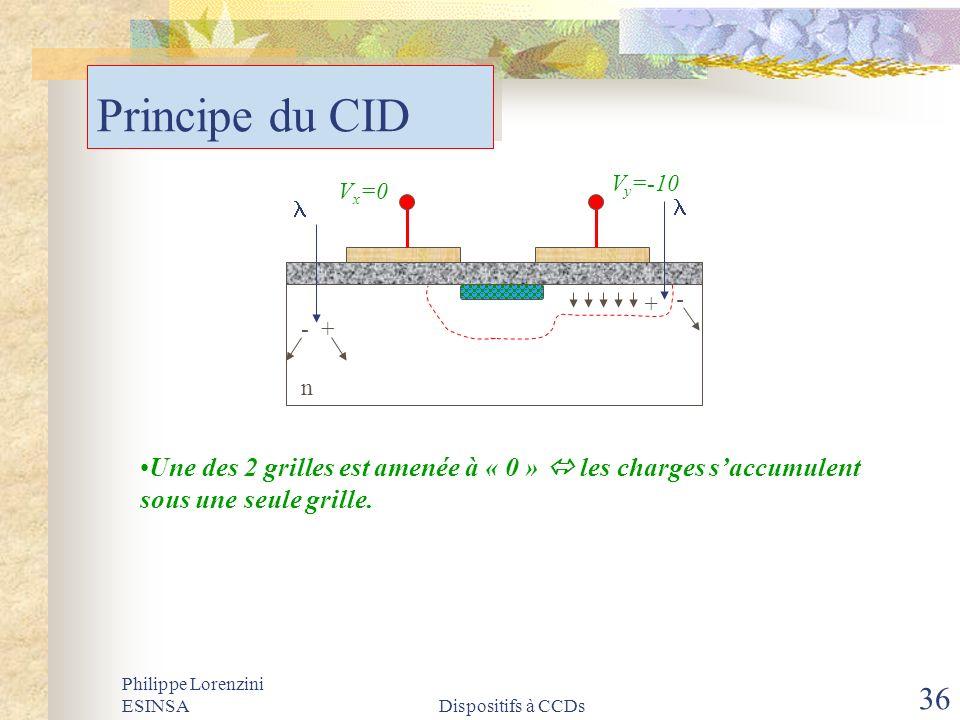 Principe du CID Vx=0. Vy=-10. - + - + l. n. Une des 2 grilles est amenée à « 0 »  les charges s'accumulent sous une seule grille.