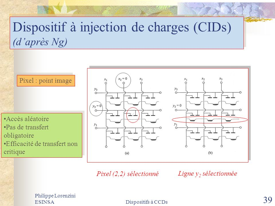 Dispositif à injection de charges (CIDs) (d'après Ng)