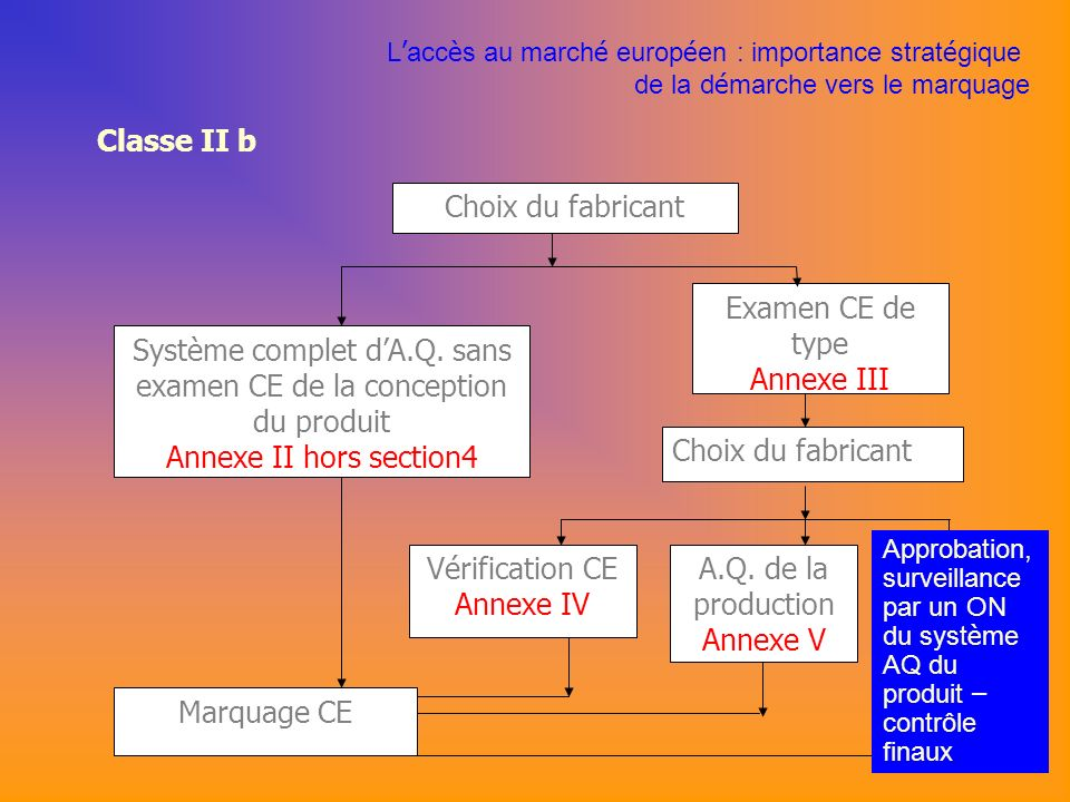 Système complet d'A.Q. sans examen CE de la conception du produit