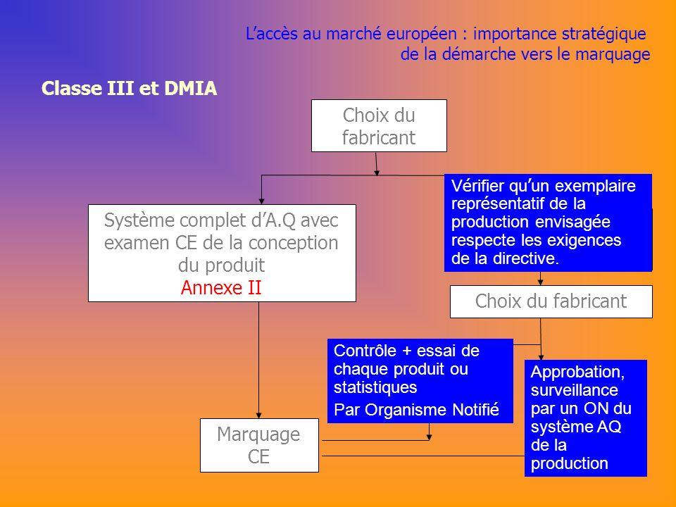 Système complet d'A.Q avec examen CE de la conception du produit