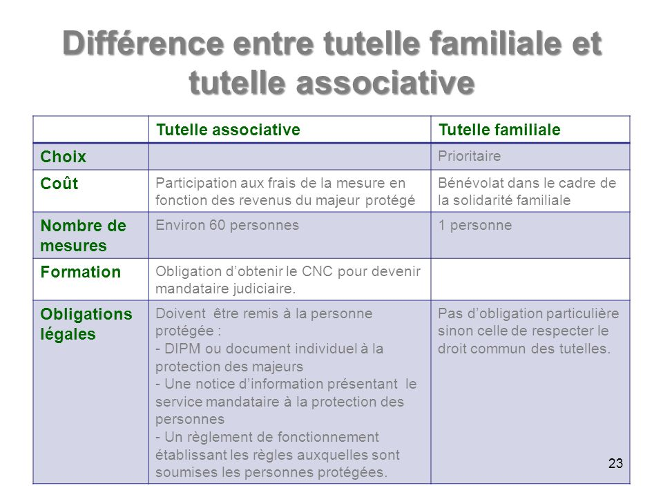 Différence entre tutelle familiale et tutelle associative