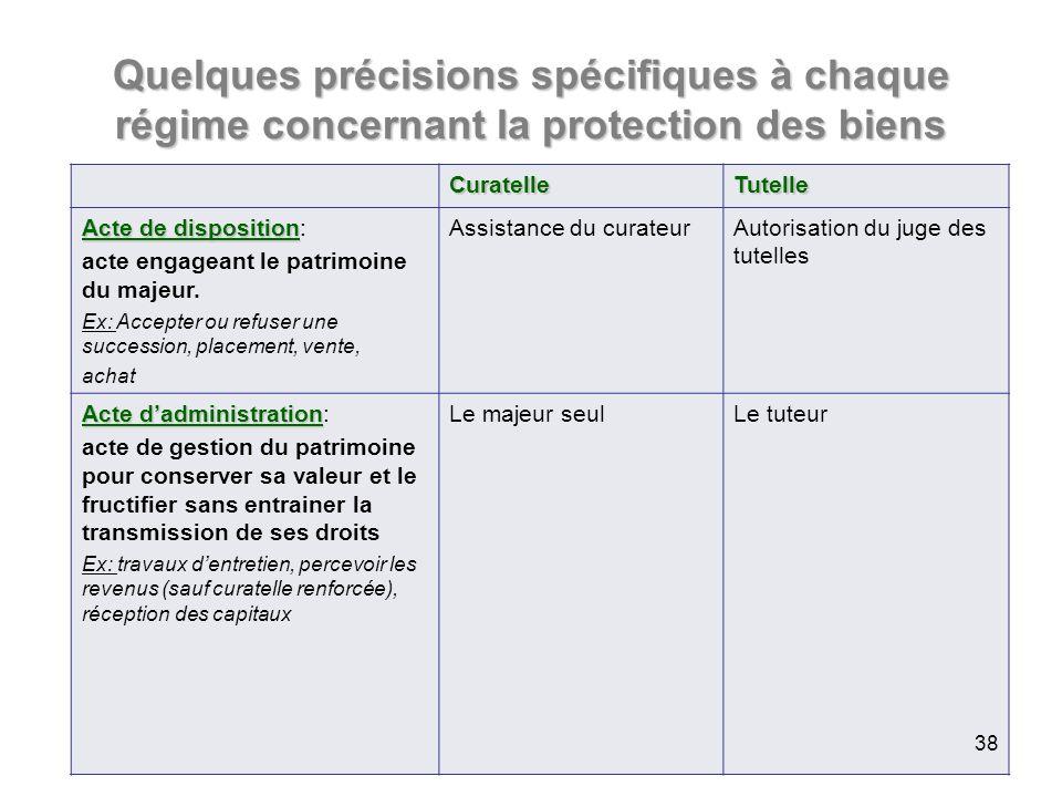Quelques précisions spécifiques à chaque régime concernant la protection des biens