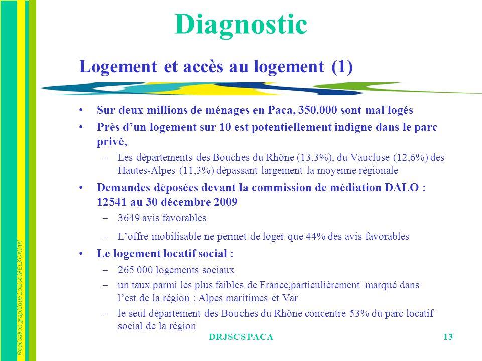Diagnostic Logement et accès au logement (1)