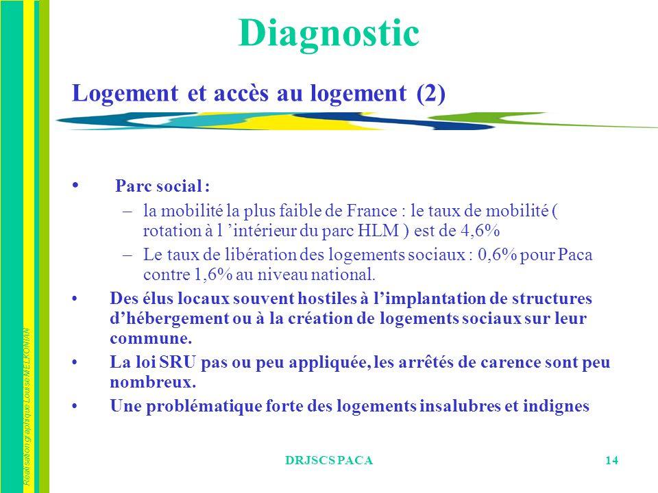 Diagnostic Logement et accès au logement (2) Parc social :