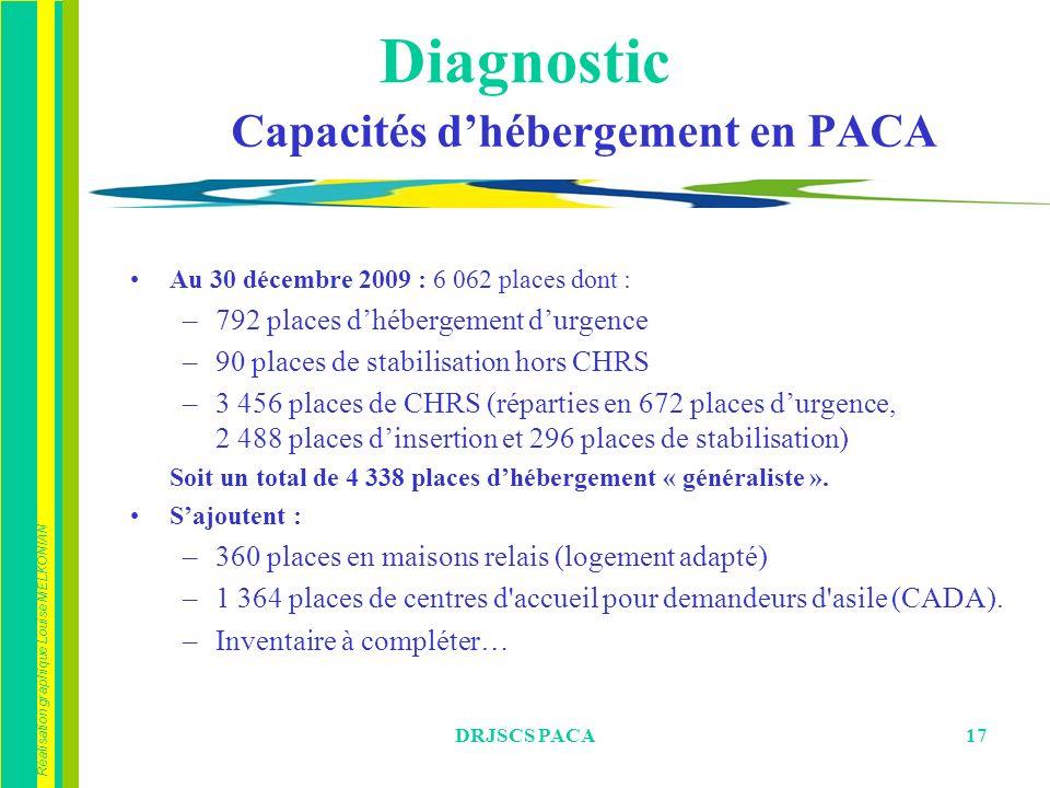 Capacités d'hébergement en PACA