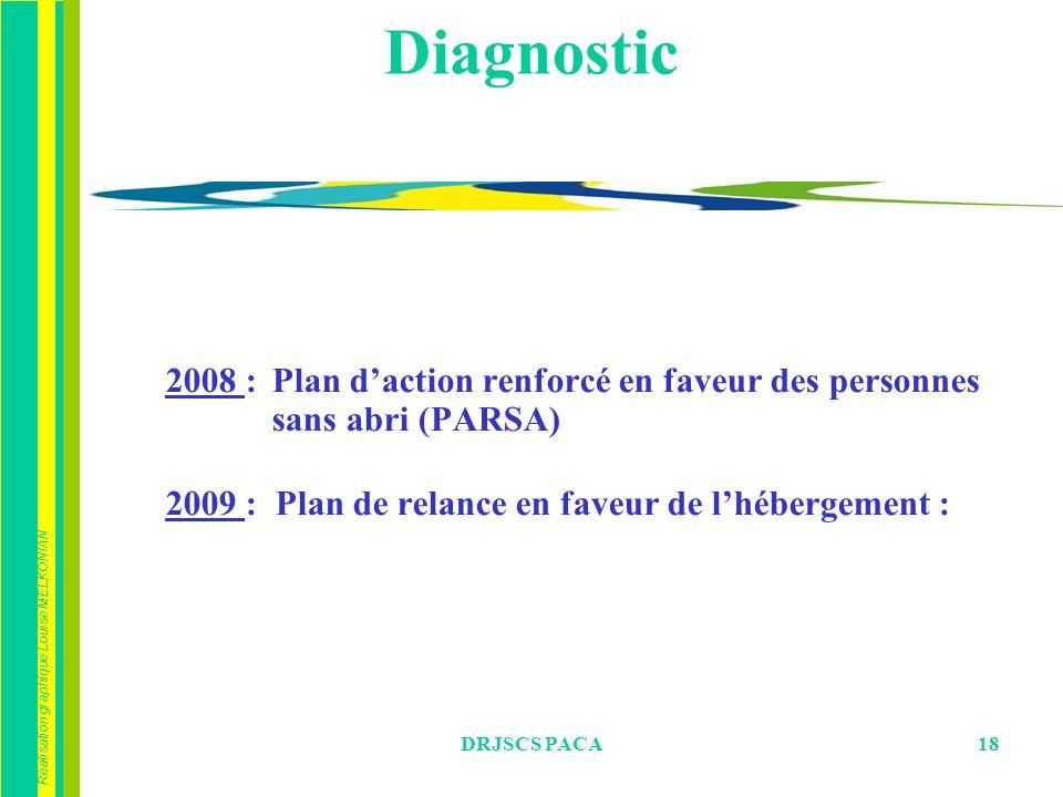 Diagnostic 2008 : Plan d'action renforcé en faveur des personnes sans abri (PARSA) 2009 : Plan de relance en faveur de l'hébergement :