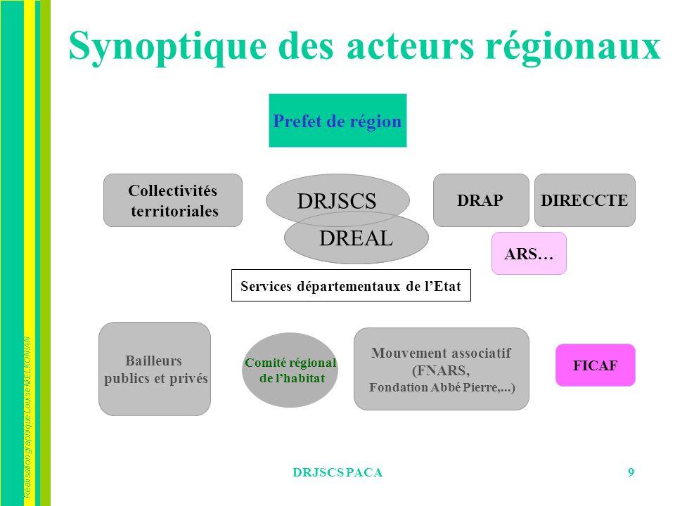 Synoptique des acteurs régionaux