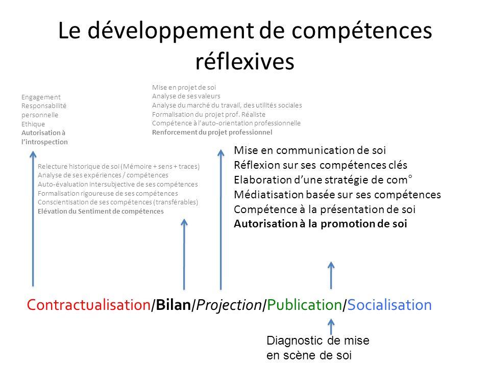 Le développement de compétences réflexives