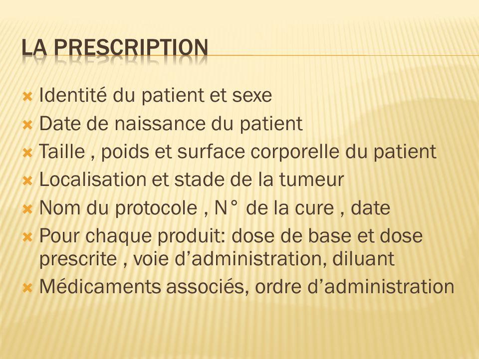LA PRESCRIPTION Identité du patient et sexe