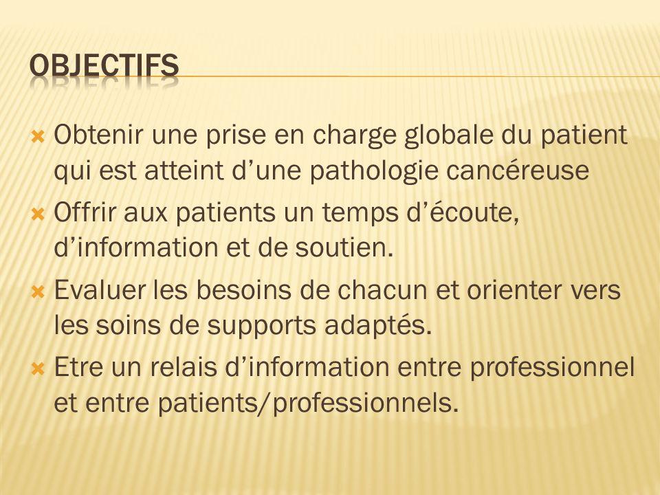 OBJECTIFS Obtenir une prise en charge globale du patient qui est atteint d'une pathologie cancéreuse.