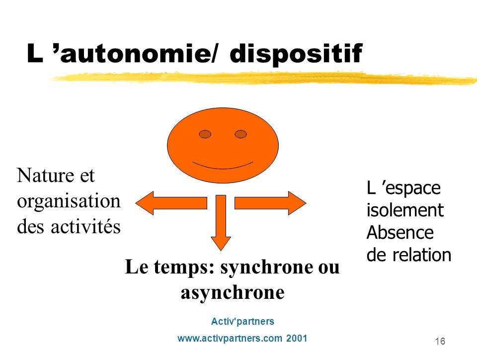 L 'autonomie/ dispositif