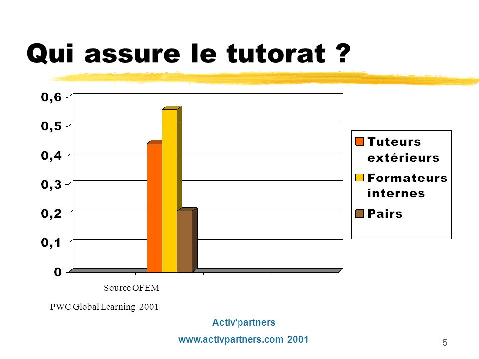 Qui assure le tutorat Source OFEM PWC Global Learning 2001
