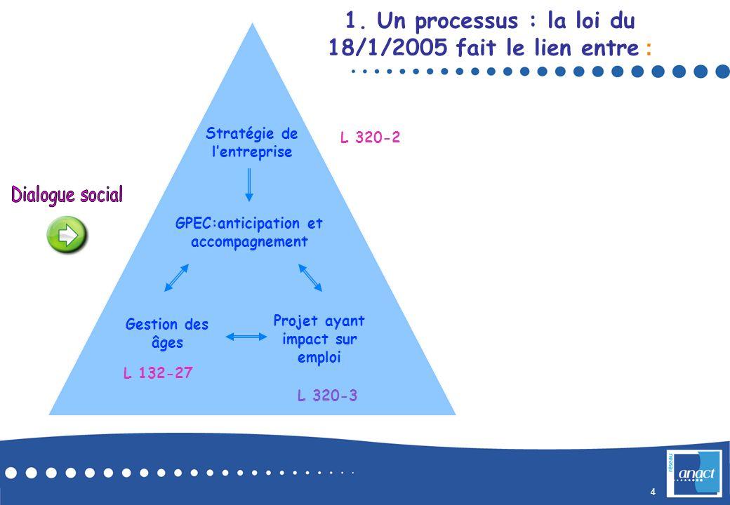 1. Un processus : la loi du 18/1/2005 fait le lien entre :