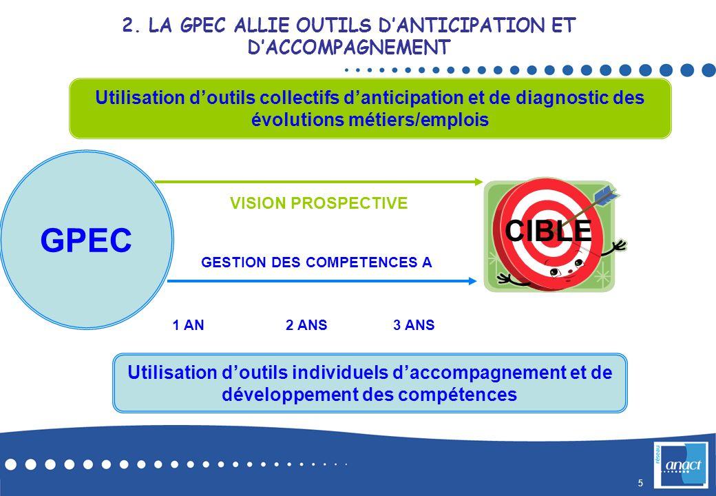 GPEC CIBLE 2. LA GPEC ALLIE OUTILS D'ANTICIPATION ET D'ACCOMPAGNEMENT