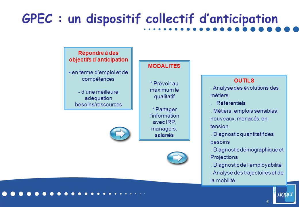 GPEC : un dispositif collectif d'anticipation