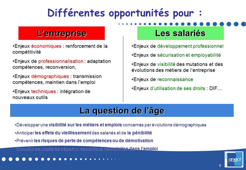 Différentes opportunités pour :