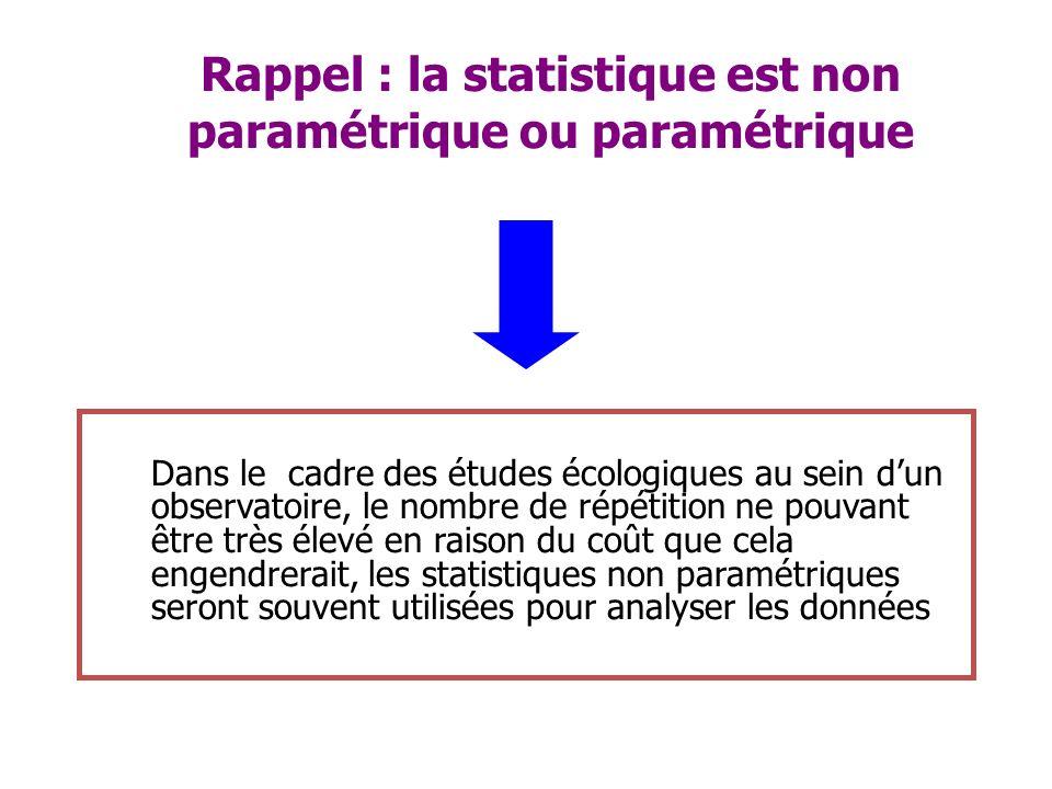 Rappel : la statistique est non paramétrique ou paramétrique