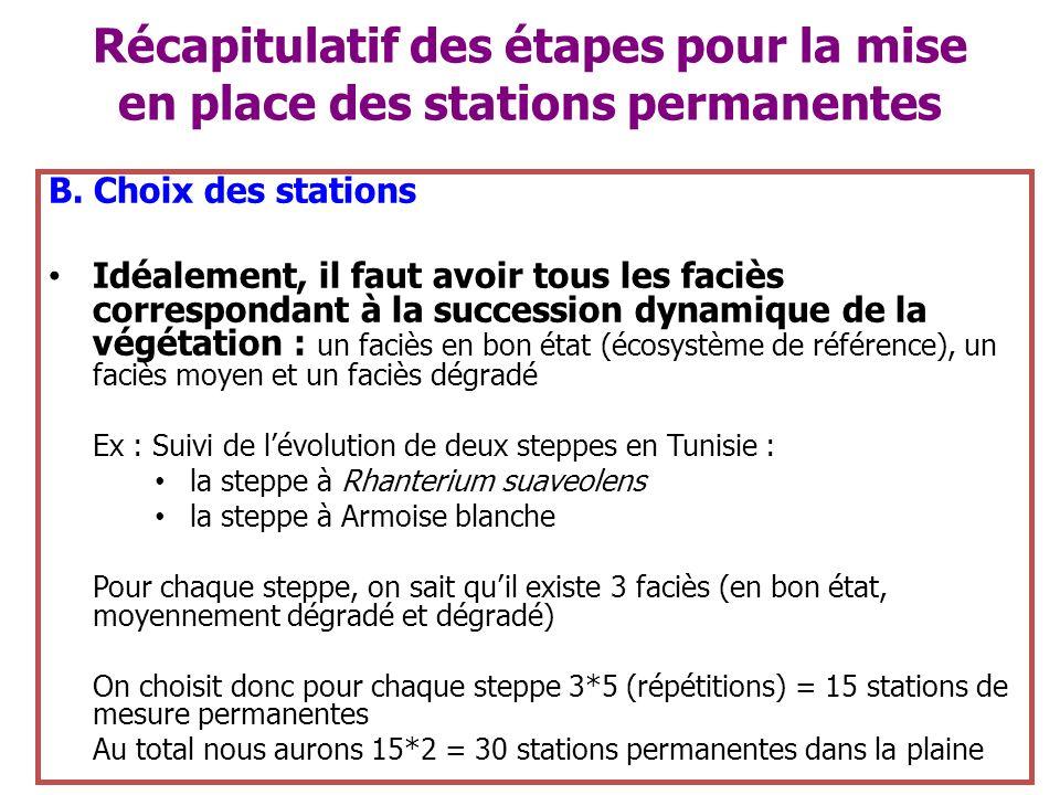 Récapitulatif des étapes pour la mise en place des stations permanentes
