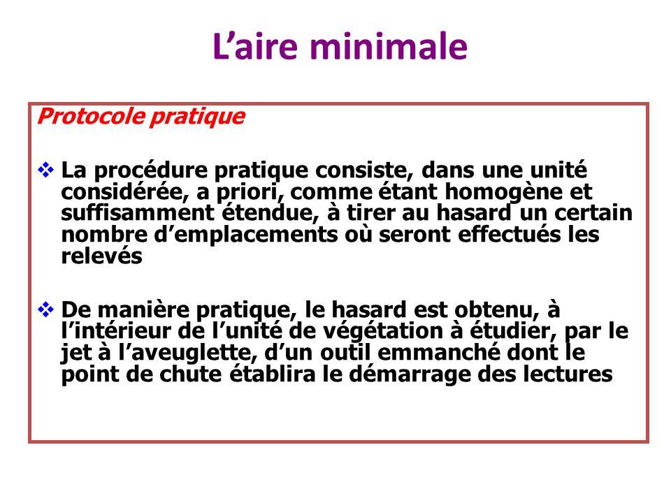 L'aire minimale Protocole pratique
