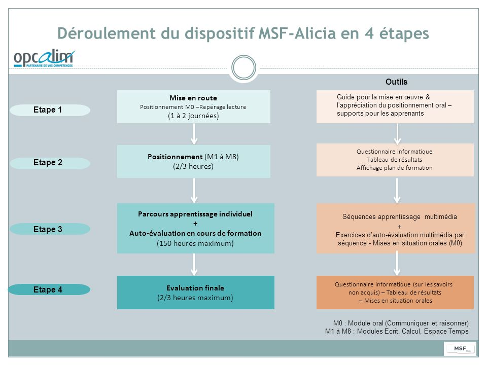 Déroulement du dispositif MSF-Alicia en 4 étapes