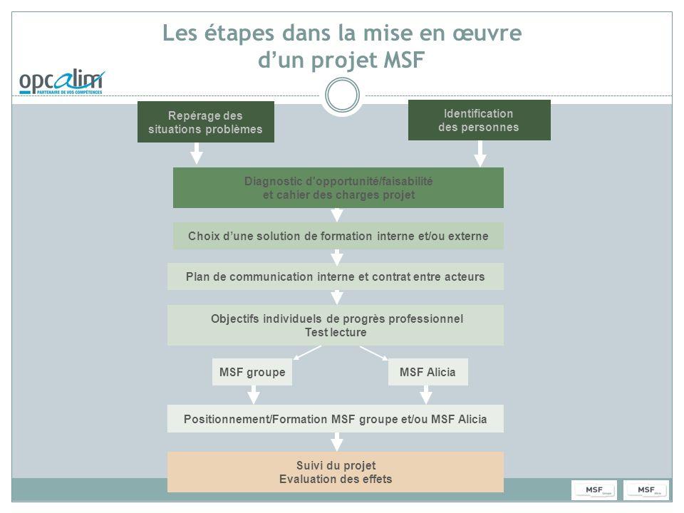 Les étapes dans la mise en œuvre d'un projet MSF