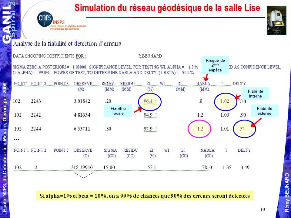 Simulation du réseau géodésique de la salle Lise