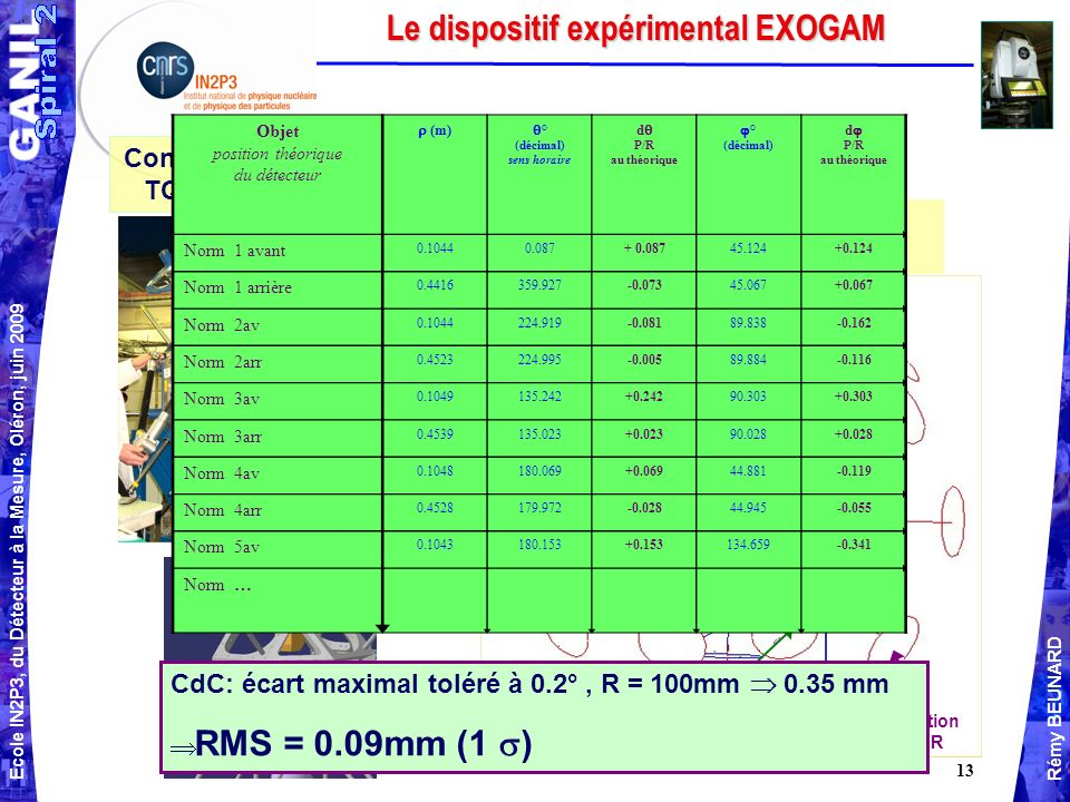 Le dispositif expérimental EXOGAM