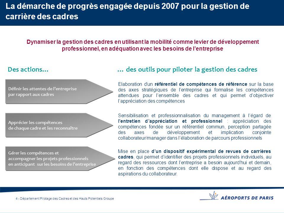 La démarche de progrès engagée depuis 2007 pour la gestion de carrière des cadres