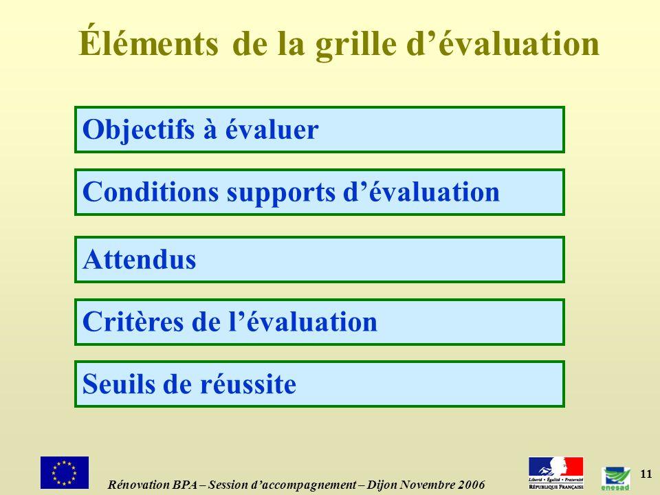 Éléments de la grille d'évaluation