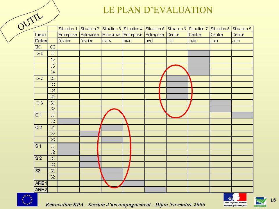 LE PLAN D'EVALUATION OUTIL