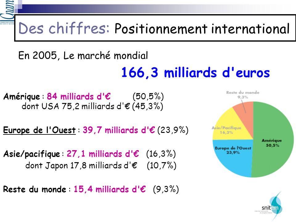 Des chiffres: Positionnement international