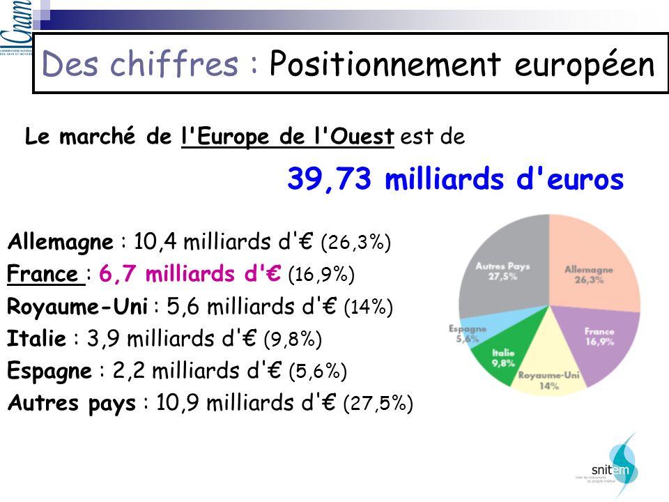 Des chiffres : Positionnement européen