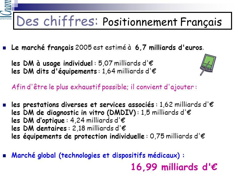 Des chiffres: Positionnement Français