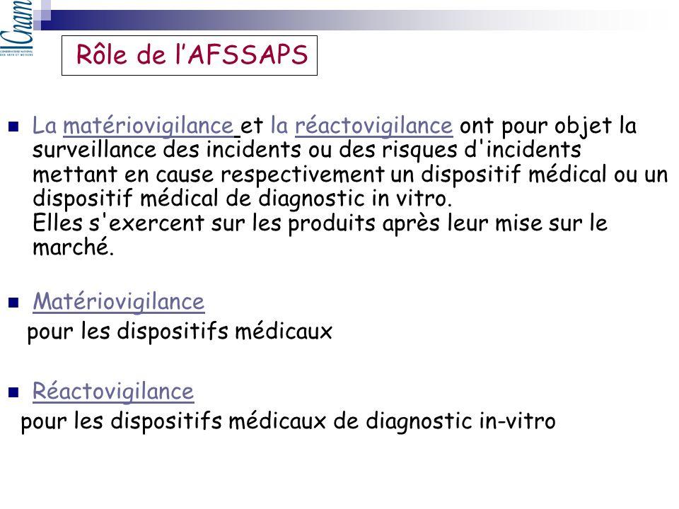 Rôle de l'AFSSAPS