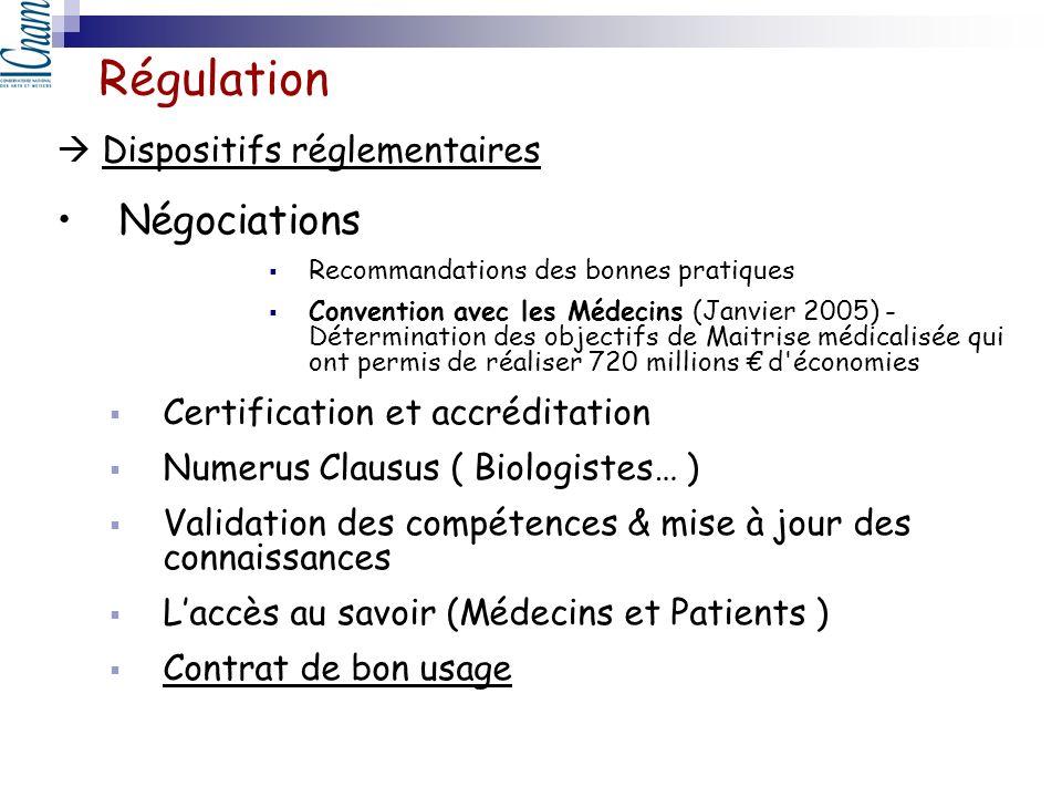 Régulation Négociations  Dispositifs réglementaires