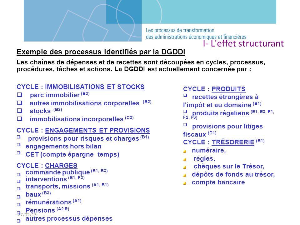 27/02/13 I- L effet structurant. Exemple des processus identifiés par la DGDDI.