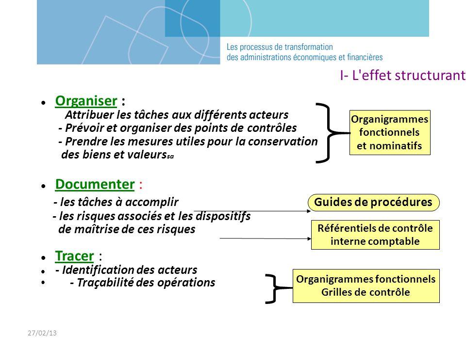 Référentiels de contrôle interne comptable Organigrammes fonctionnels