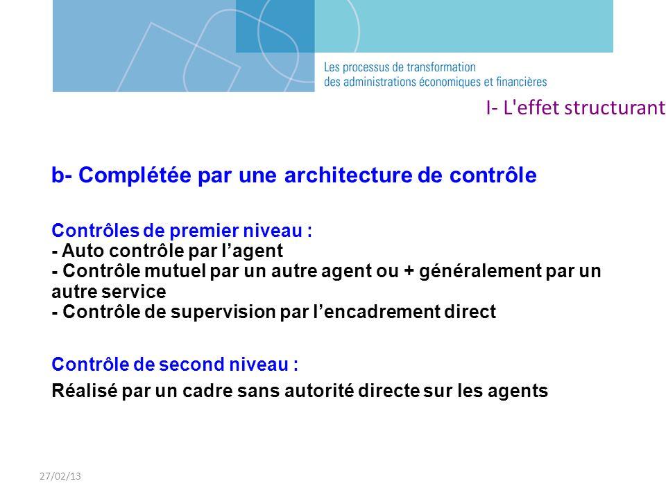 b- Complétée par une architecture de contrôle