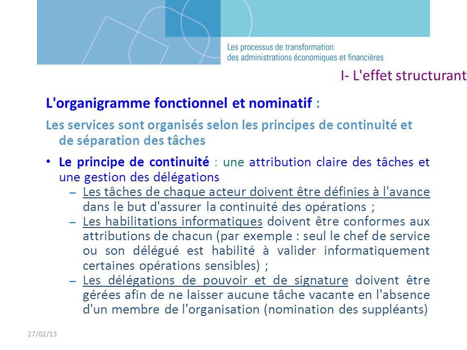 L organigramme fonctionnel et nominatif :