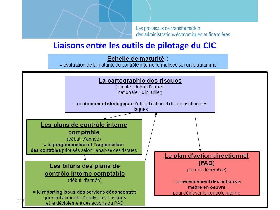 Liaisons entre les outils de pilotage du CIC