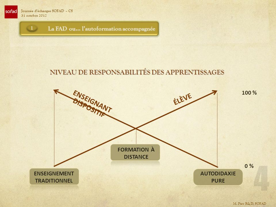 NIVEAU DE RESPONSABILITÉS DES APPRENTISSAGES