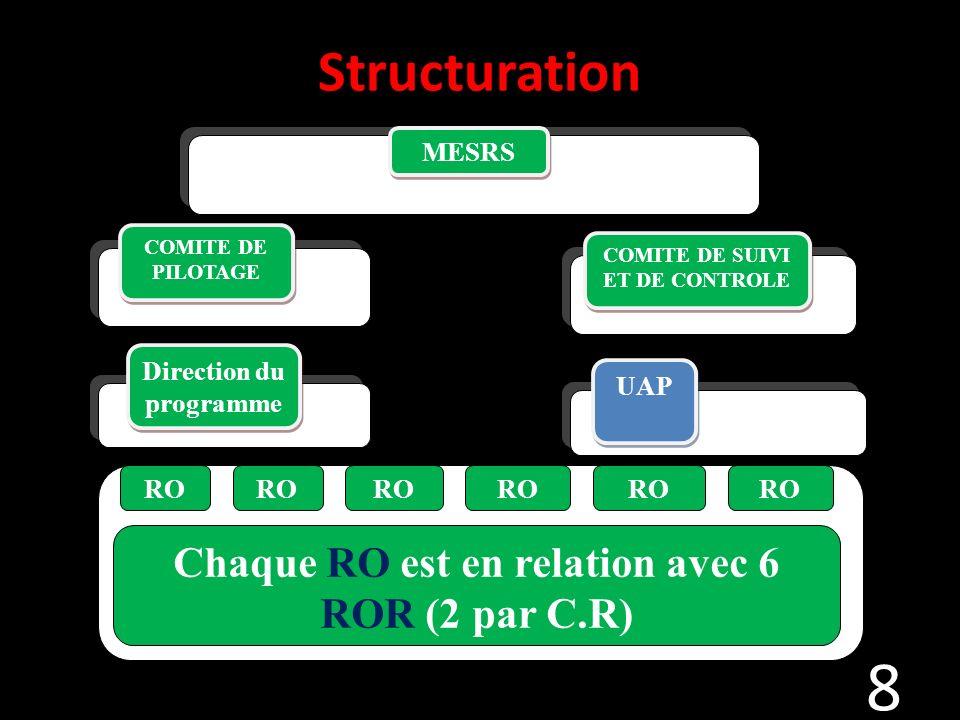 Structuration Chaque RO est en relation avec 6 ROR (2 par C.R) MESRS