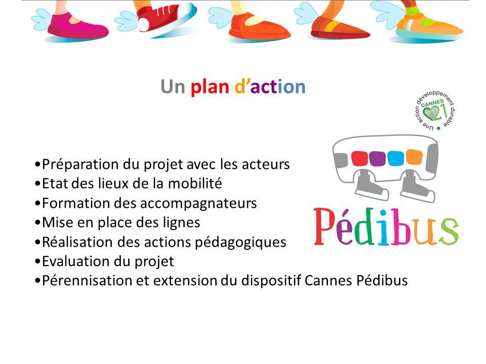 Un plan d'action Préparation du projet avec les acteurs