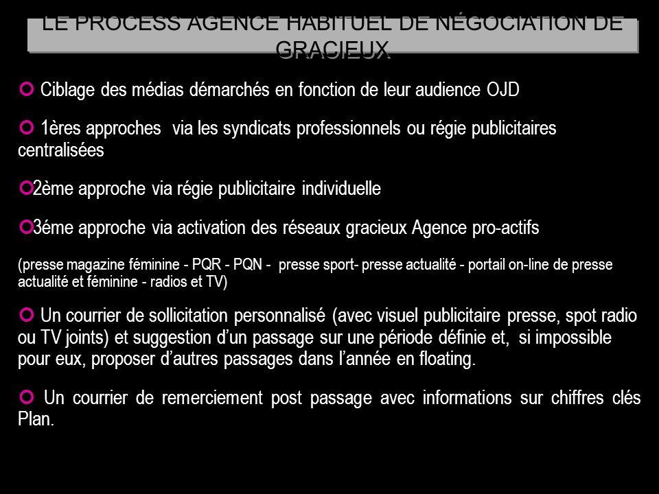 LE PROCESS AGENCE HABITUEL DE NÉGOCIATION DE GRACIEUX