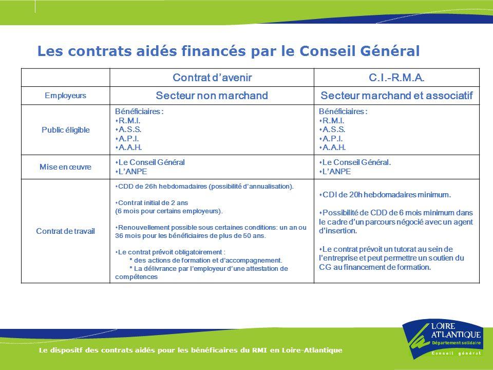 Les contrats aidés financés par le Conseil Général